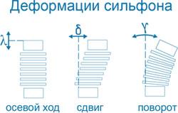Основные типы компенсаторов и виды деформации
